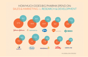 Pharmaceutical spendings