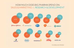 Pharmaceutical spendings